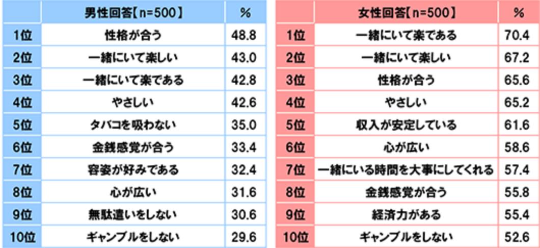 男女別のランキングトップ10